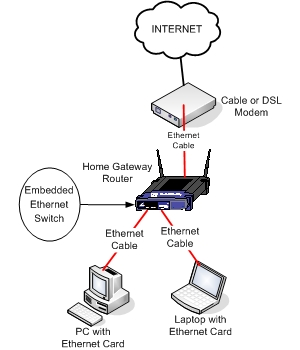 Ethernet Home Network