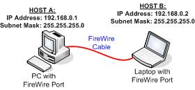 firewire home network