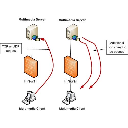 Passing Multimedia traffic through a firewall
