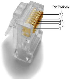 RJ45 Ethernet Connector Plug