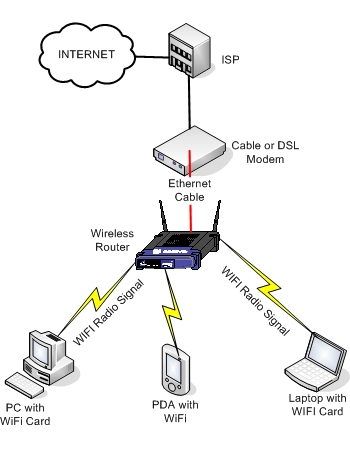 Wireless Home Network Setup Diagram