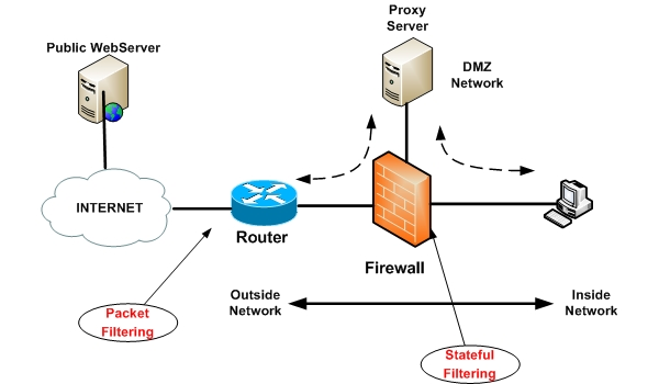 a definition and history of a firewall An introduction to the use, configuration and operation of computer firewall software, including simple descriptions of the terminology and processes involved.