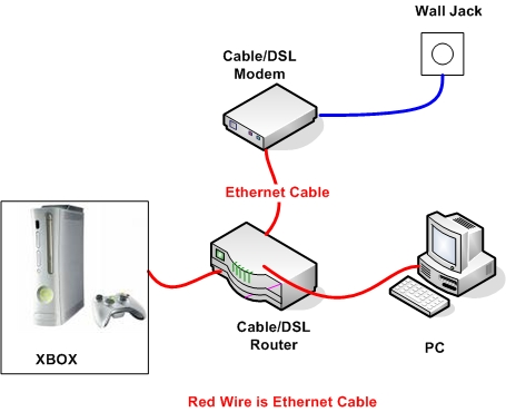 xbox home network setup